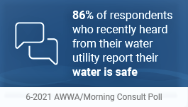 86% of respondents who recently heard from their water utility report their water is safe