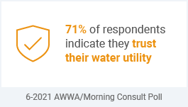 71% of respondents indicate they trust their water utility