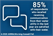 85% of respondents who recalled receiving communication from their water utility in the last year are satisfied with their water.