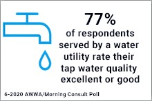 77% of respondents served by a water utility rate their tap water quality excellent or good