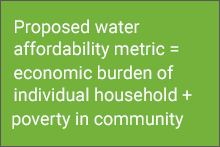 Proposed water affordability metric