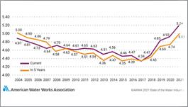 AWWA chart showing optimism ratings