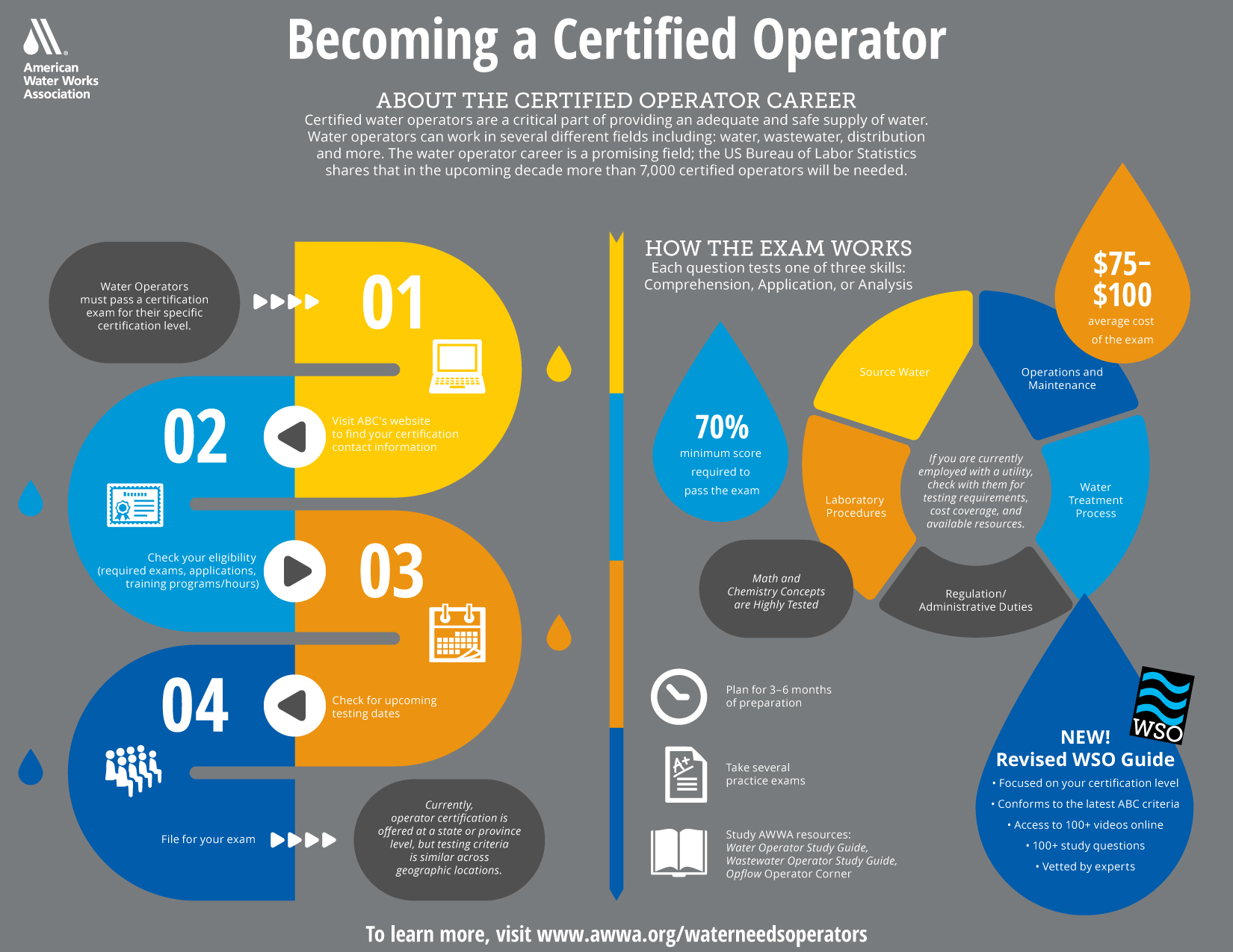 How to become a certified operator