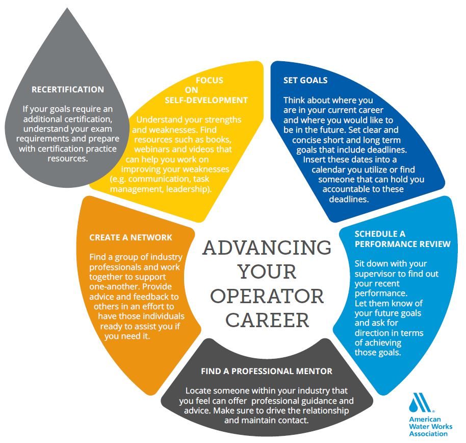 Advancing your operator career advance your career with awwa membership xflitez Choice Image