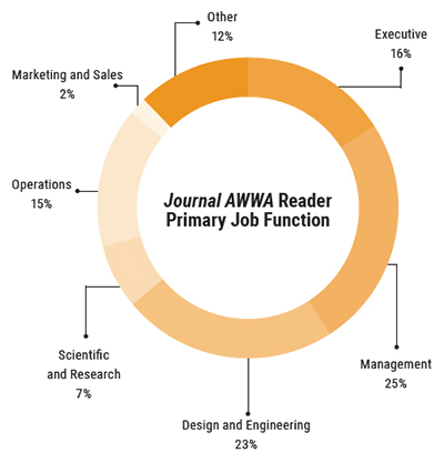 Journal AWWA Job Functions